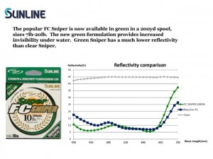 SUNLINE Green Sniper Chart