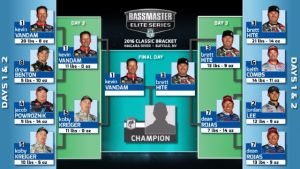 Kevin VanDam and Brett Hite to Face Off in Elite 8 Bracket Finale - illustrations courtesy of Bassmaster